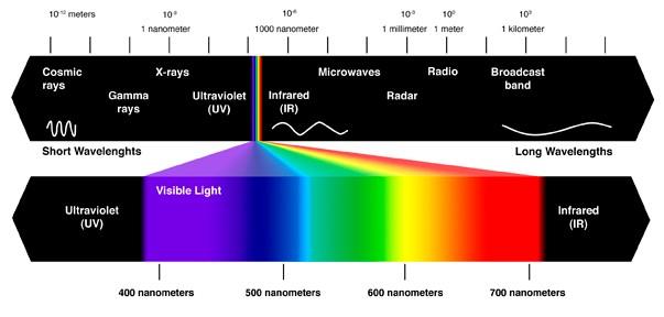 luce infrarossa